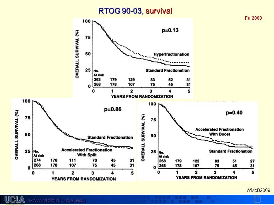 RTOG 90-03, survival Fu 2000