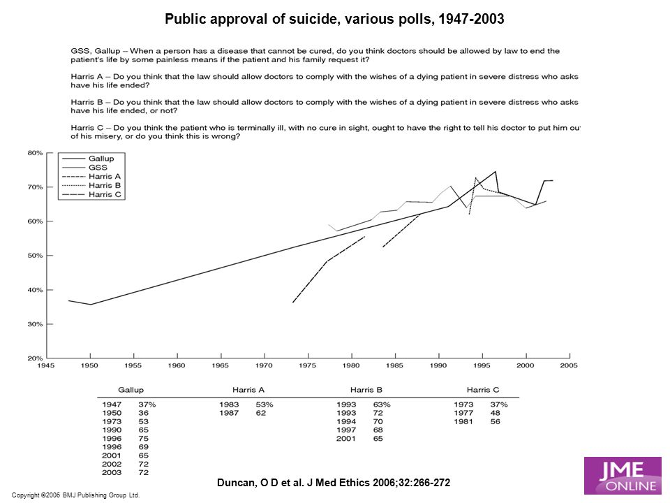Public approval of suicide, various polls, 1947-2003