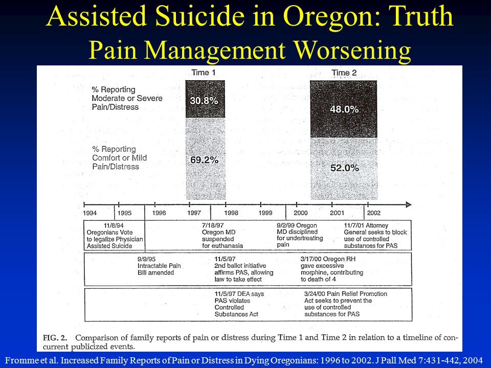 Assisted Suicide in Oregon: Truth Pain Management Worsening