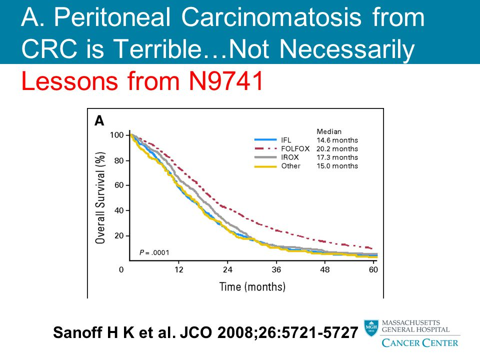 A. Peritoneal Carcinomatosis from CRC is Terrible…Not Necessarily Lessons from N9741