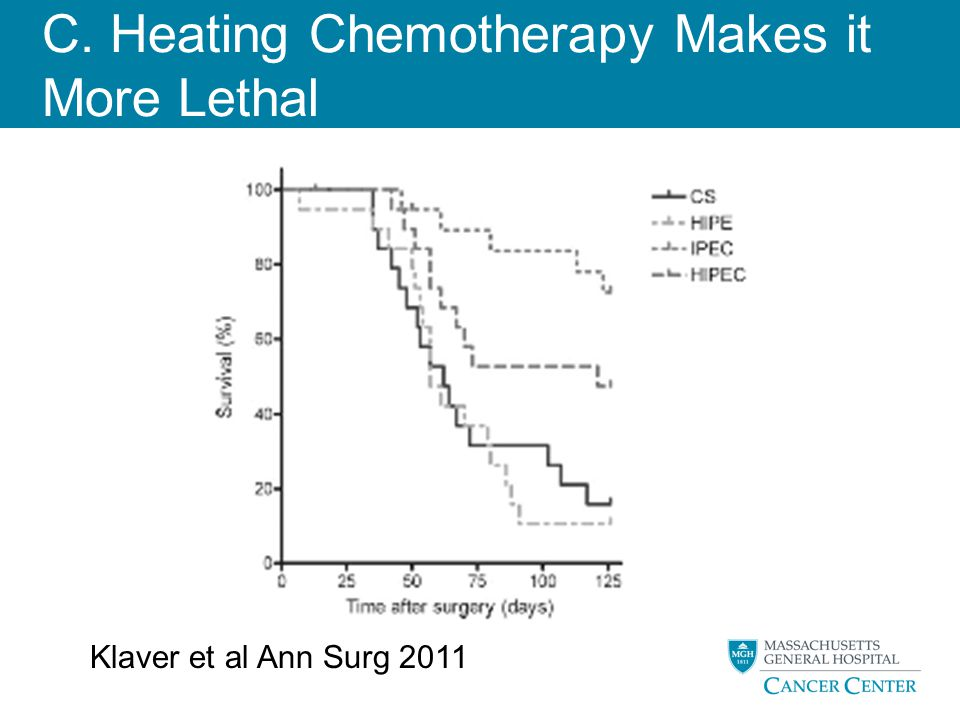 C. Heating Chemotherapy Makes it More Lethal