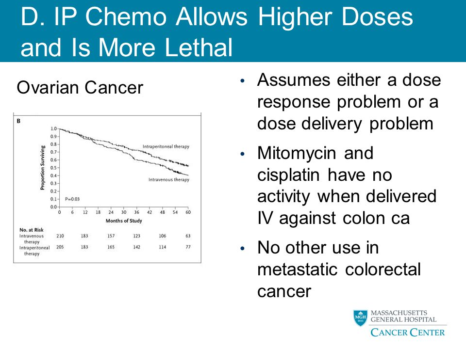 D. IP Chemo Allows Higher Doses and Is More Lethal