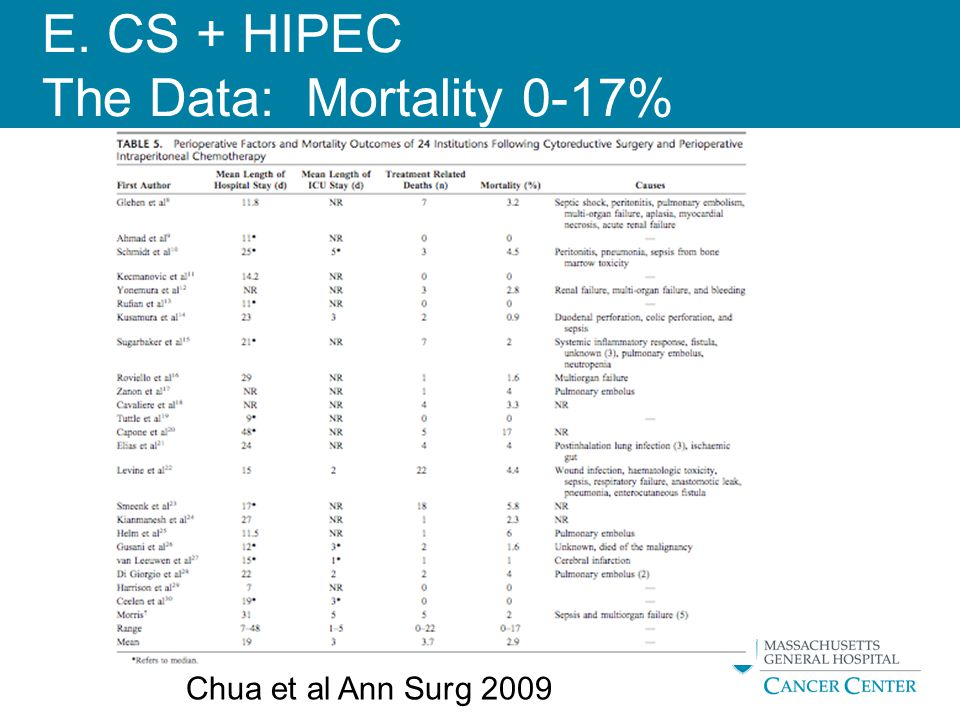 E. CS + HIPEC The Data: Mortality 0-17%