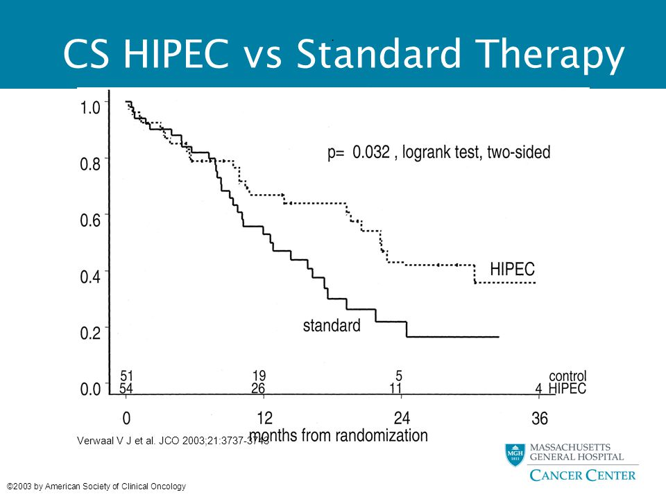 CS HIPEC vs Standard Therapy