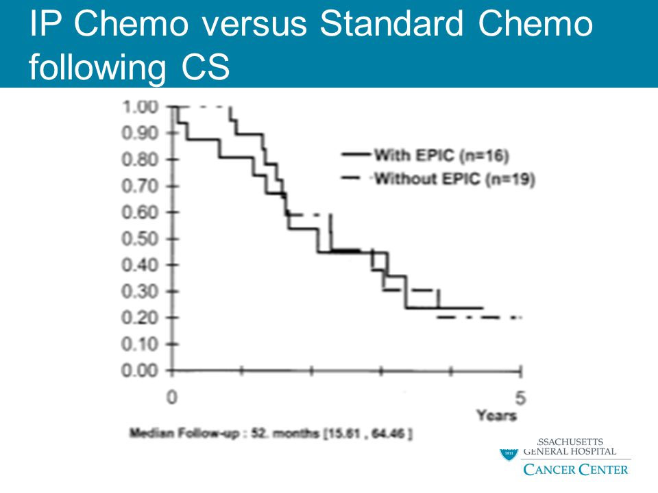 IP Chemo versus Standard Chemo following CS