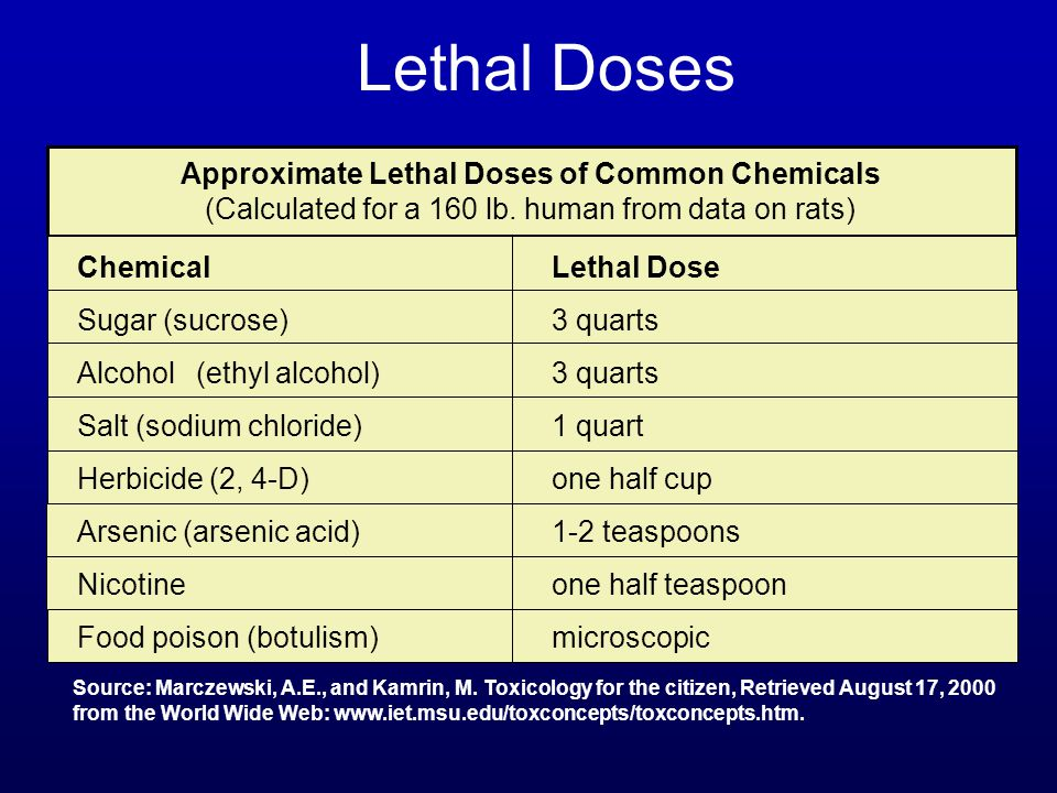 Lethal Doses Approximate Lethal Doses of Common Chemicals (Calculated for a 160 lb. human from data on rats)