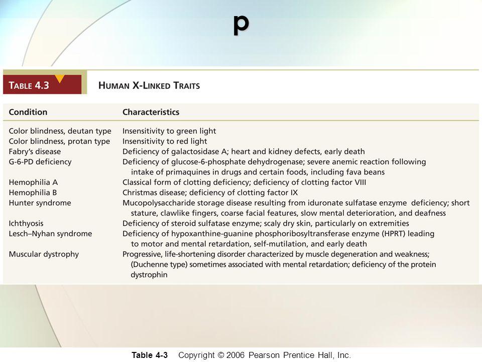 Table 4-3 Copyright © 2006 Pearson Prentice Hall, Inc.