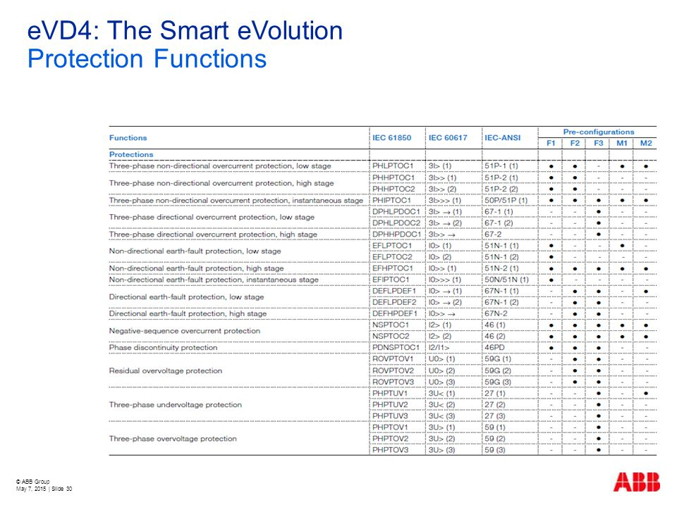 eVD4: The Smart eVolution Protection Functions