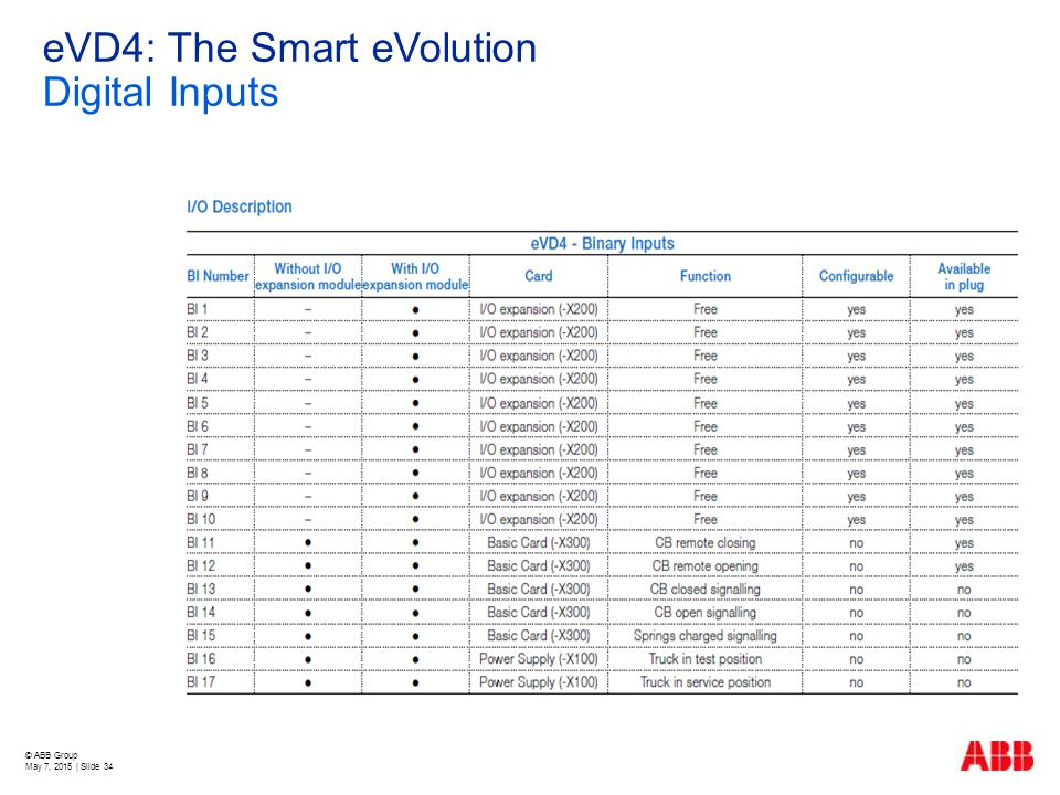 eVD4: The Smart eVolution Digital Inputs