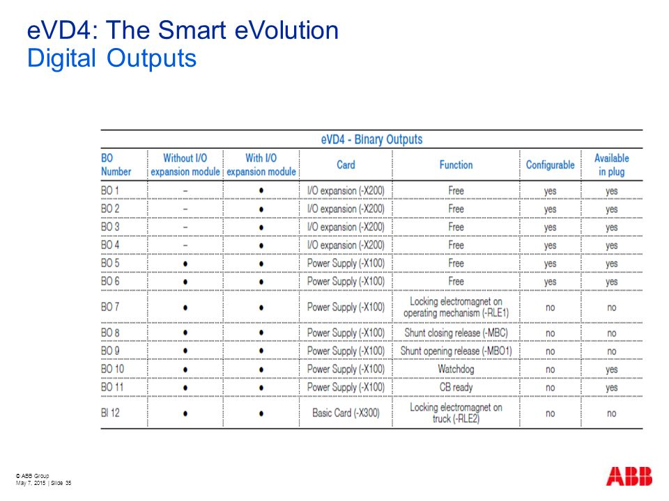 eVD4: The Smart eVolution Digital Outputs