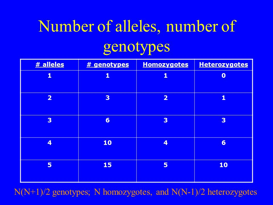 Number of alleles, number of genotypes