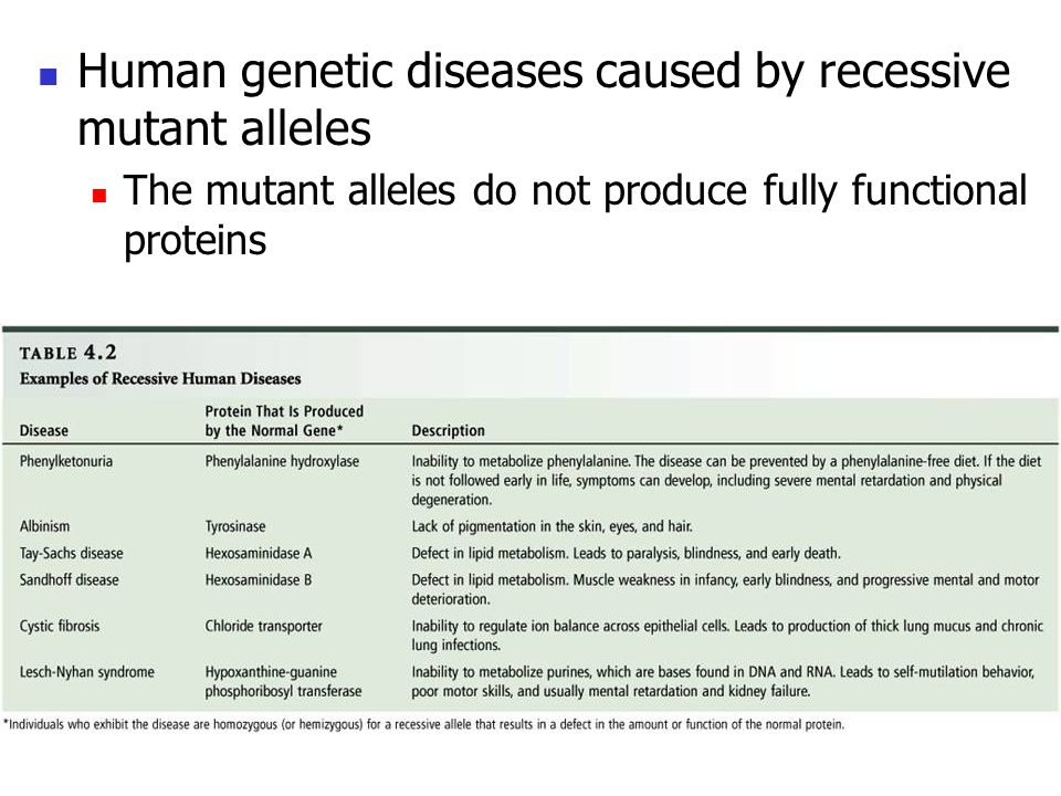 Human genetic diseases caused by recessive mutant alleles