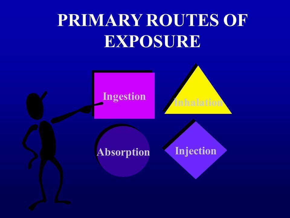 PRIMARY ROUTES OF EXPOSURE