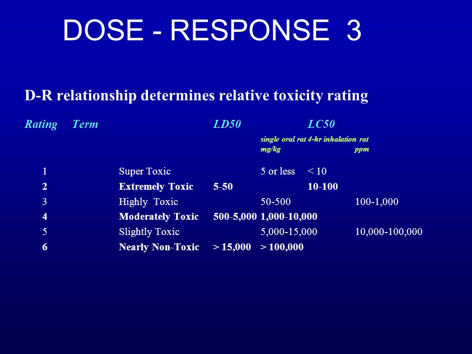 DOSE - RESPONSE 3 D-R relationship determines relative toxicity rating