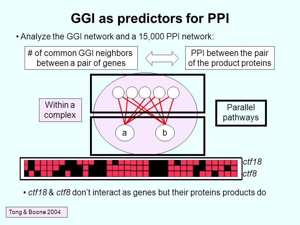 GGI as predictors for PPI