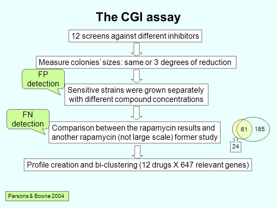 The CGI assay 12 screens against different inhibitors