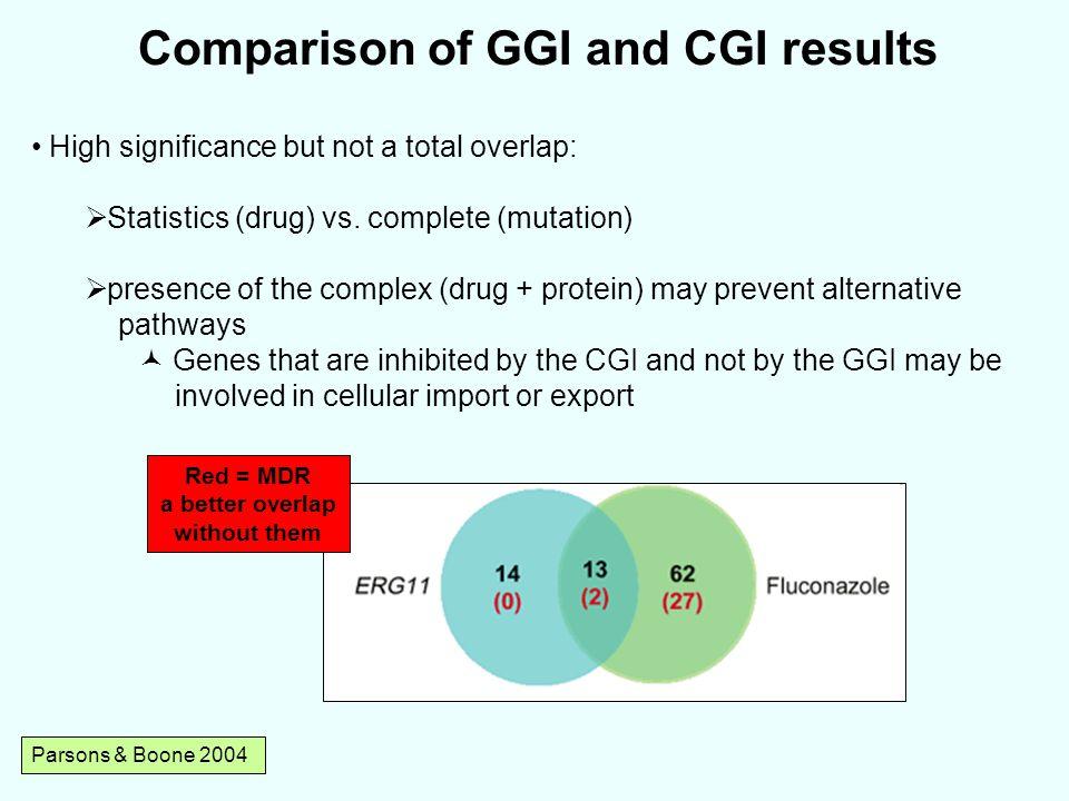 Comparison of GGI and CGI results