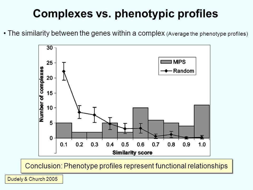 Complexes vs. phenotypic profiles