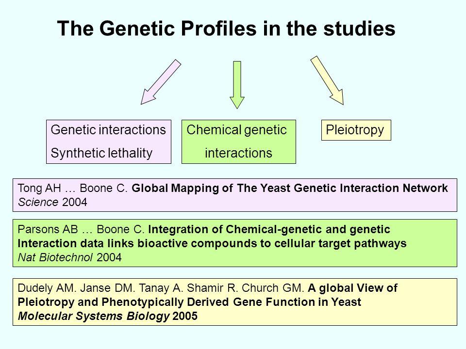 The Genetic Profiles in the studies