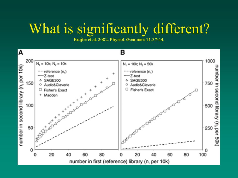 What is significantly different. Ruijter et al. 2002. Physiol