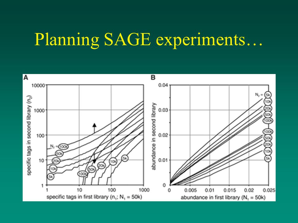 Planning SAGE experiments…