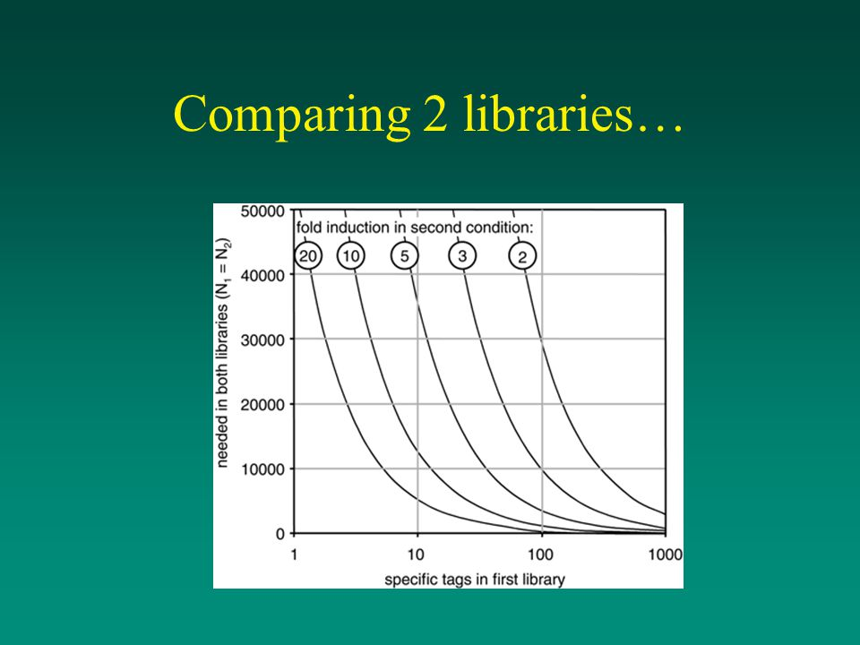 Comparing 2 libraries…