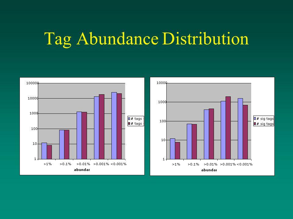 Tag Abundance Distribution