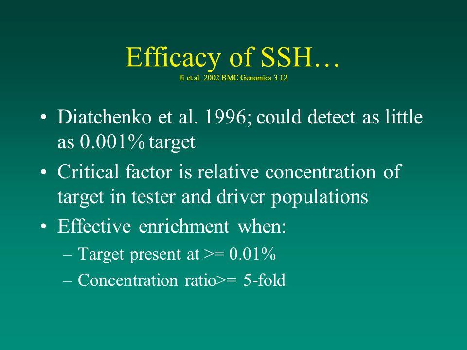 Efficacy of SSH… Ji et al. 2002 BMC Genomics 3:12