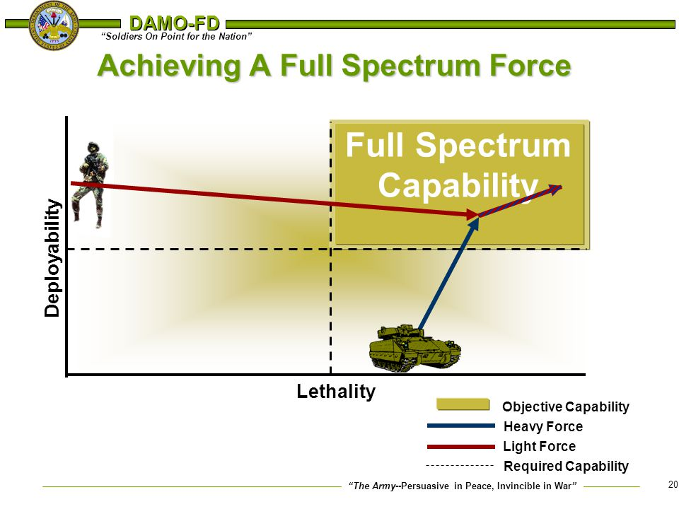 Achieving A Full Spectrum Force