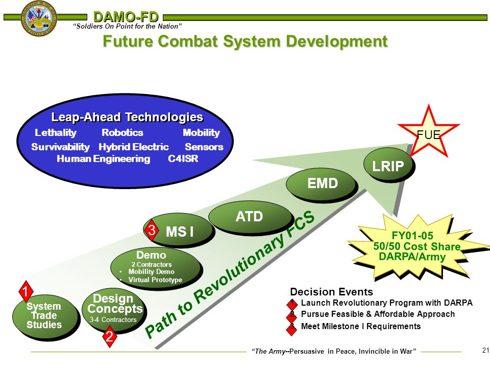 Future Combat System Development