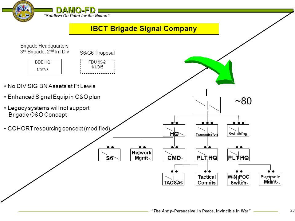 IBCT Brigade Signal Company
