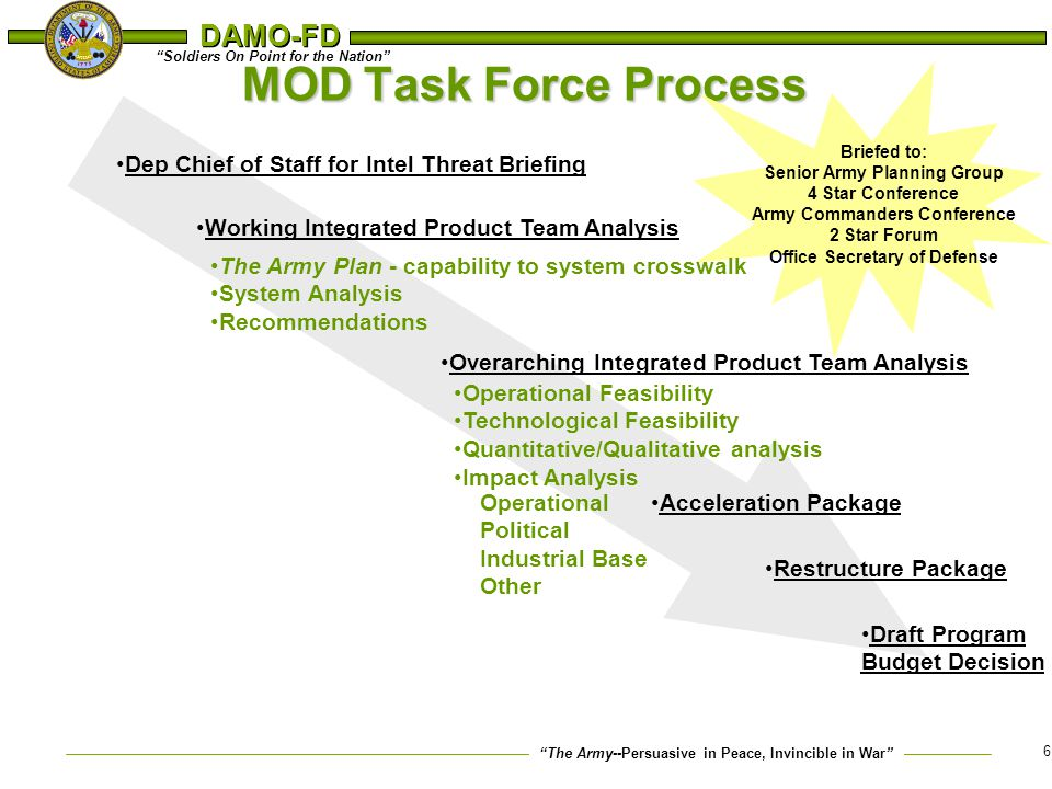 MOD Task Force Process Dep Chief of Staff for Intel Threat Briefing