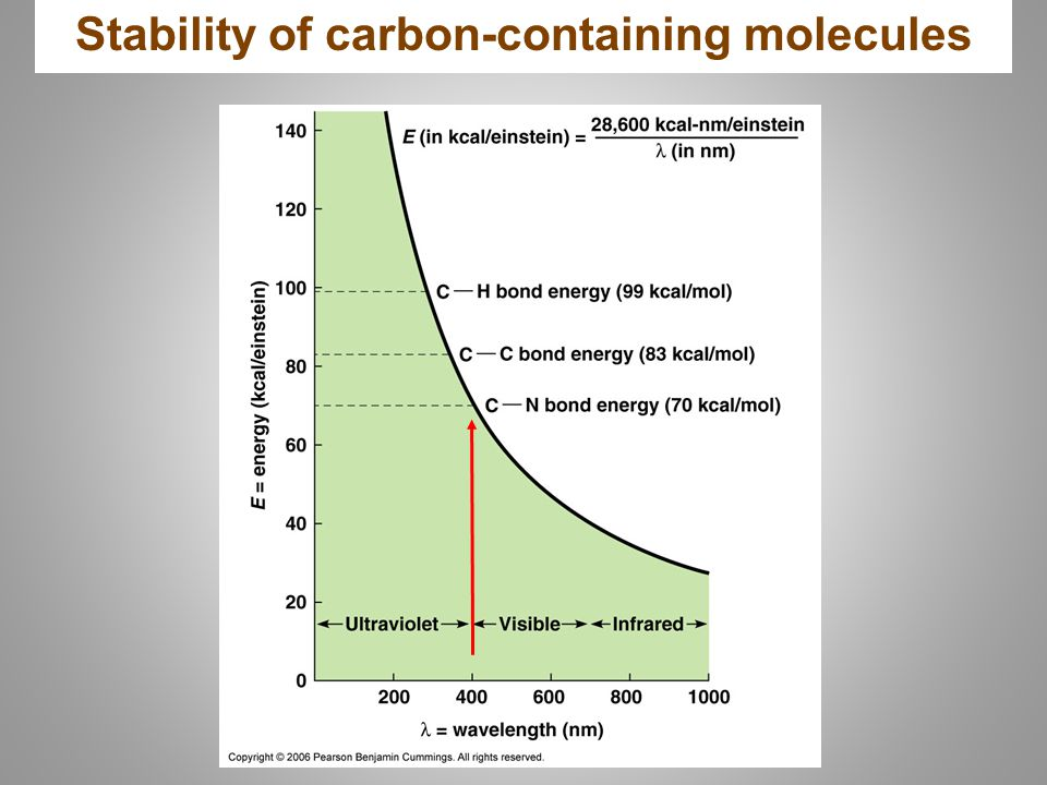 Stability of carbon-containing molecules