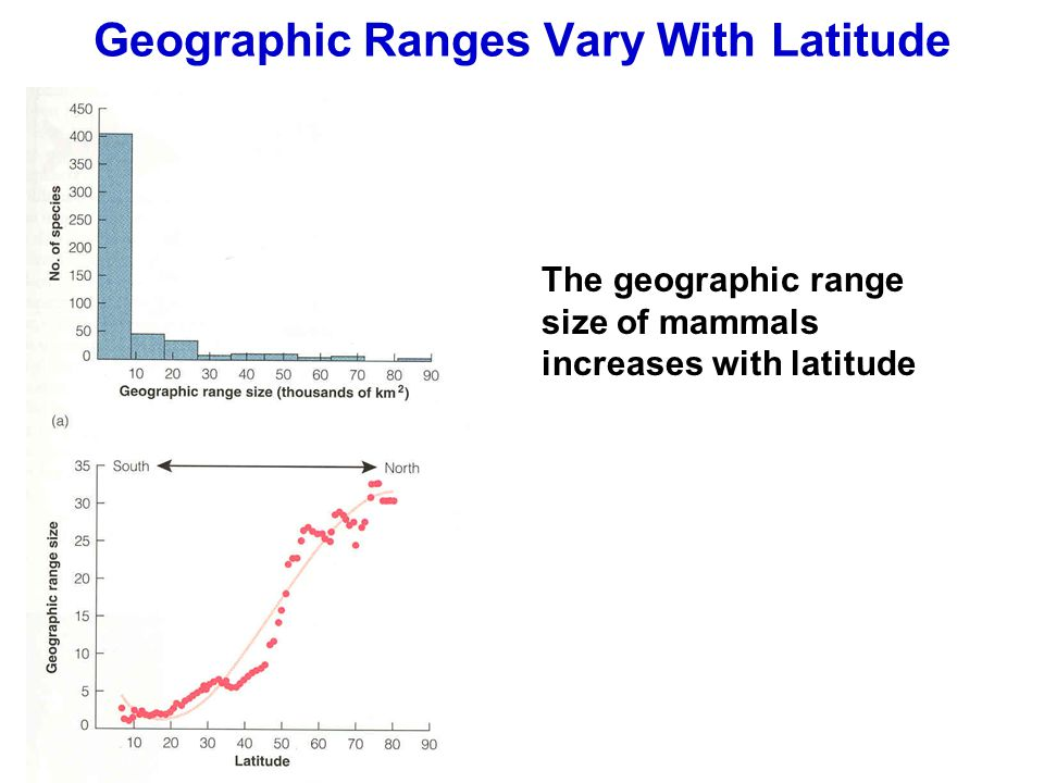 Geographic Ranges Vary With Latitude