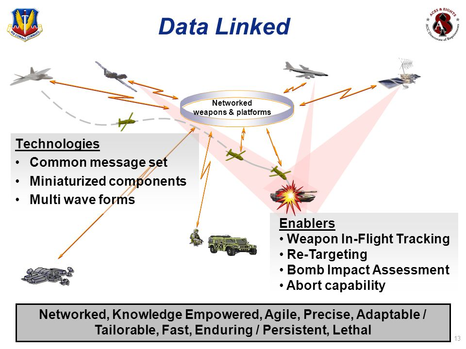 Data Linked Technologies Common message set Miniaturized components