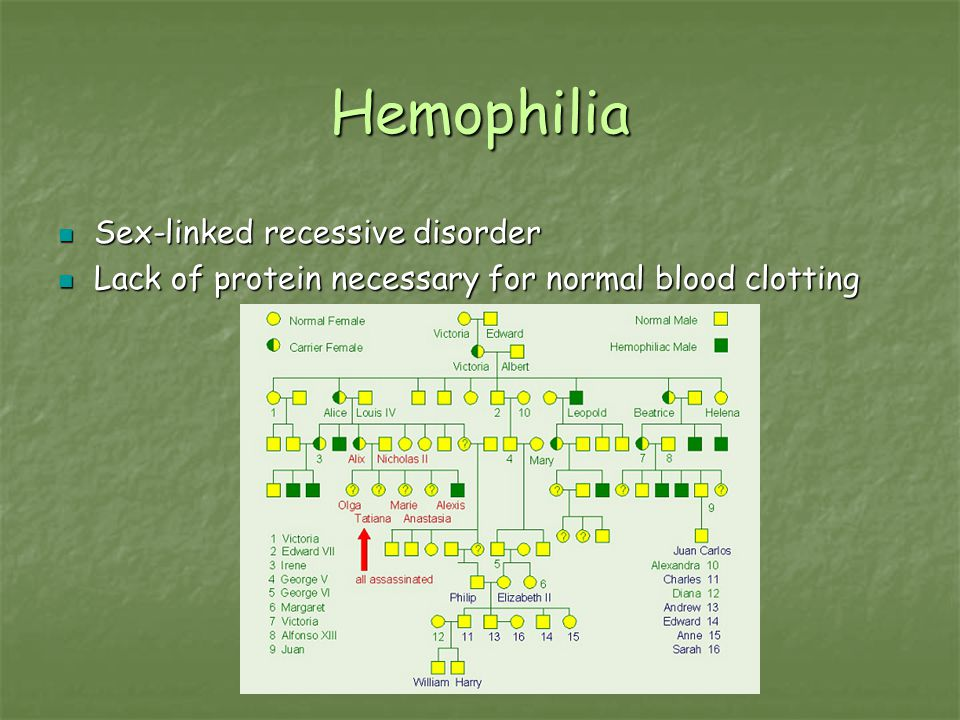 Hemophilia Sex-linked recessive disorder