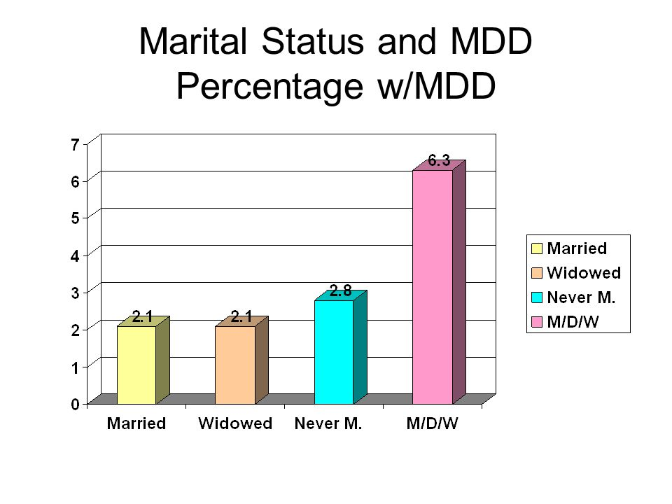 Marital Status and MDD Percentage w/MDD