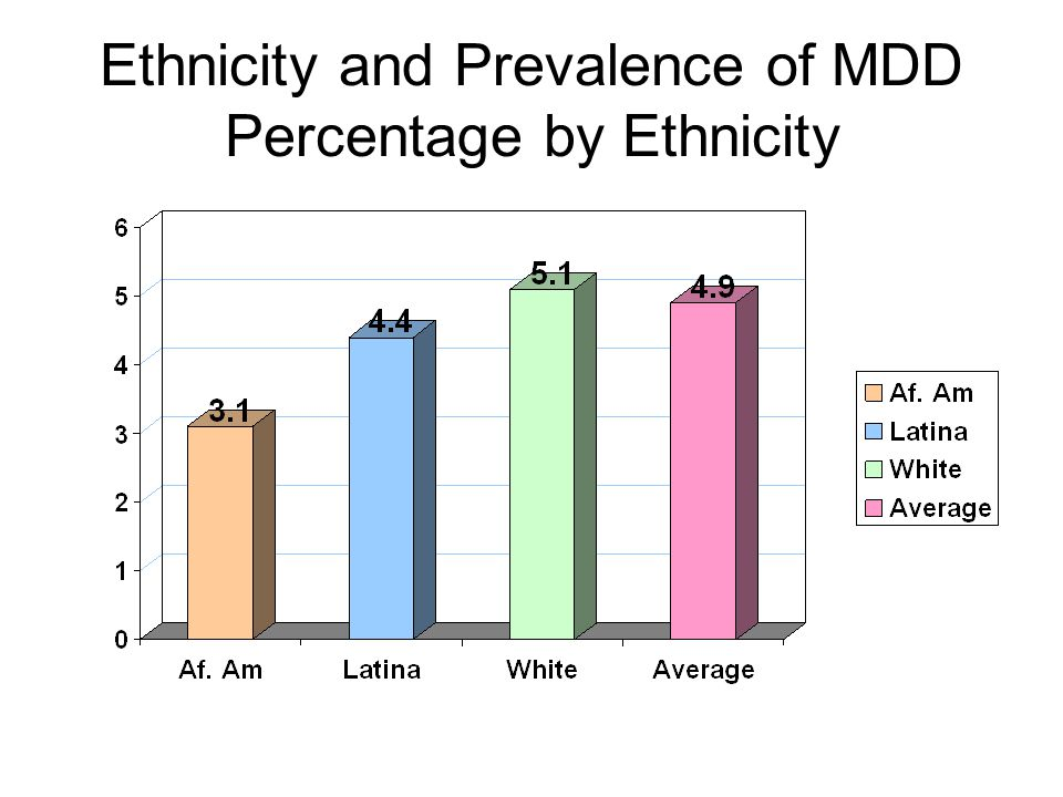 Ethnicity and Prevalence of MDD Percentage by Ethnicity