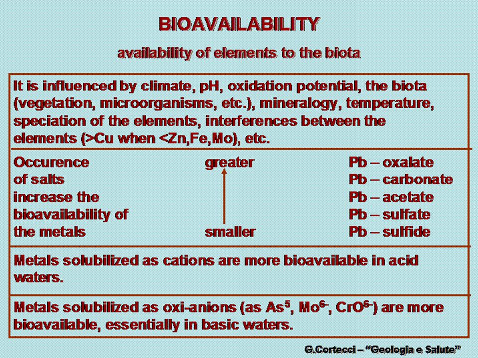 availability of elements to the biota