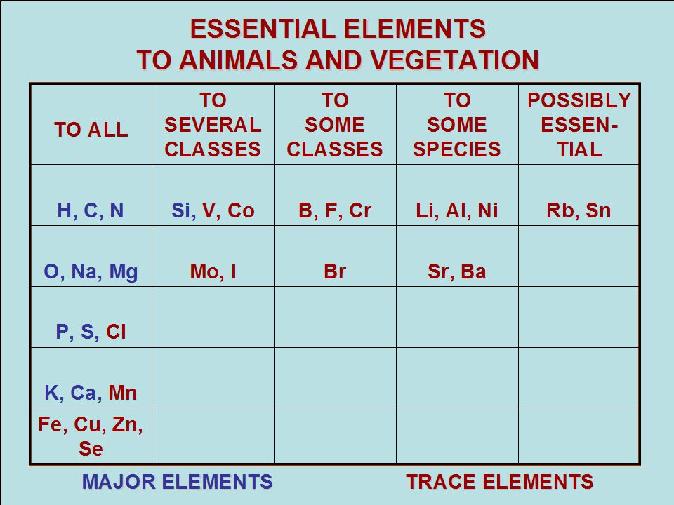 ESSENTIAL ELEMENTS TO ANIMALS AND VEGETATION