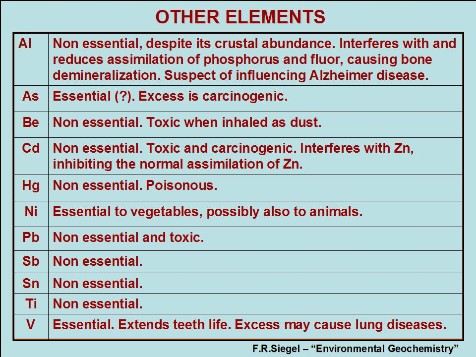 OTHER ELEMENTS Al.