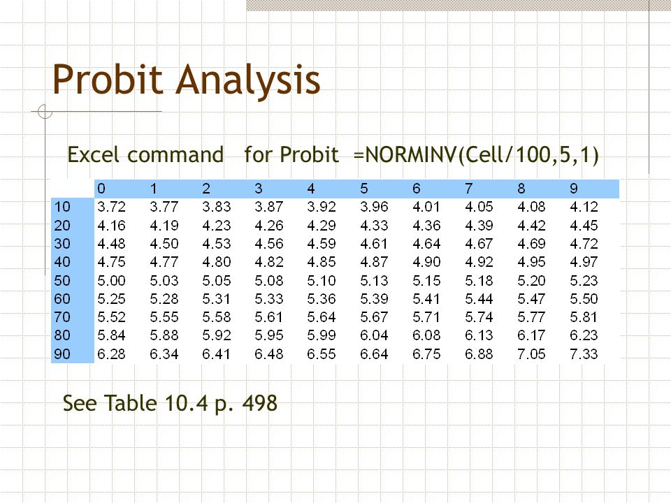 Probit Analysis Excel command for Probit =NORMINV(Cell/100,5,1)