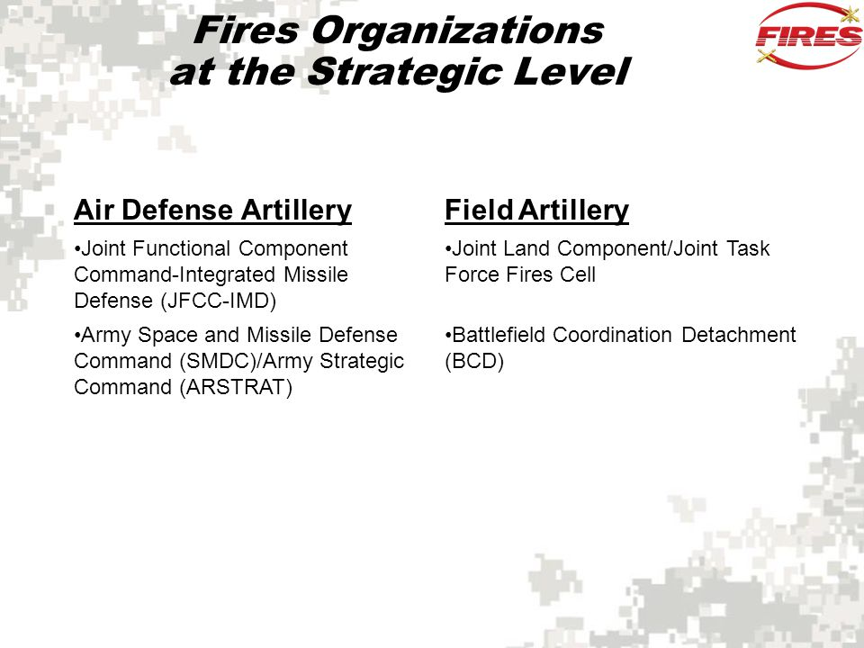 Fires Organizations at the Strategic Level
