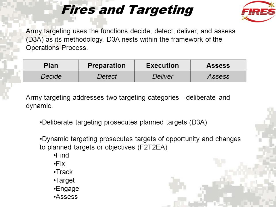 Fires and Targeting