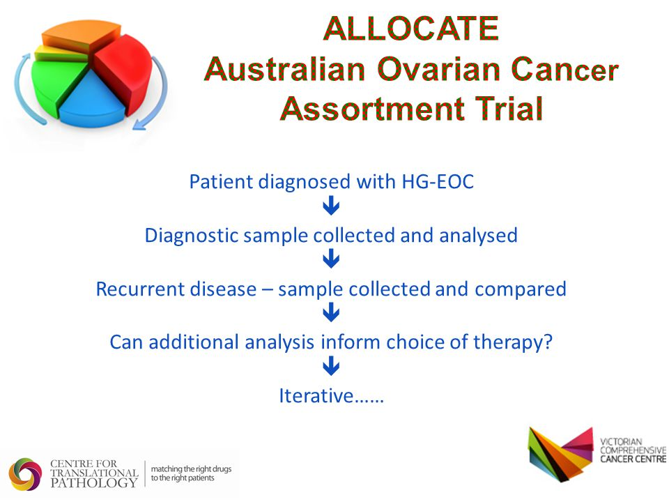 ALLOCATE Australian Ovarian Cancer Assortment Trial