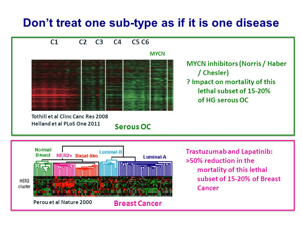 Don't treat one sub-type as if it is one disease