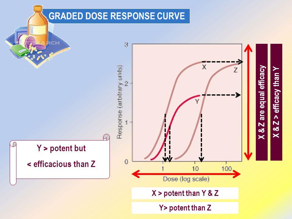 X & Z > efficacy than Y < efficacious than Z
