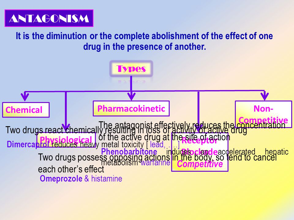 ANTAGONISM It is the diminution or the complete abolishment of the effect of one drug in the presence of another.