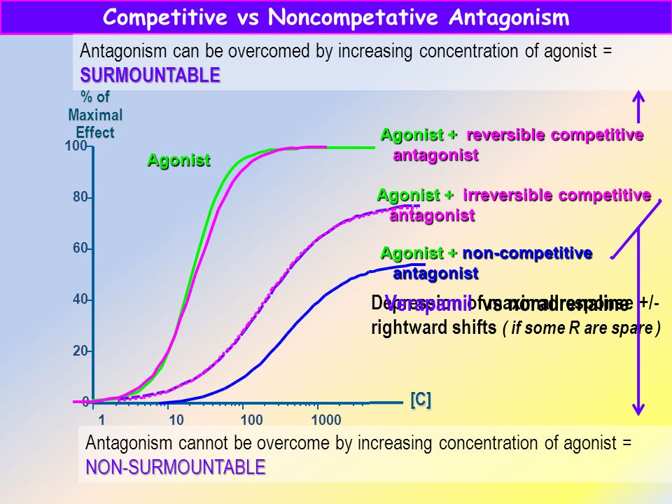 Competitive vs Noncompetative Antagonism