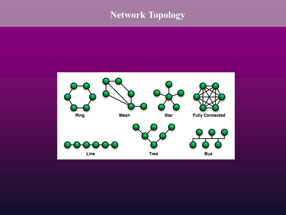Network Topology Various pattern of links connecting pairs of nodes